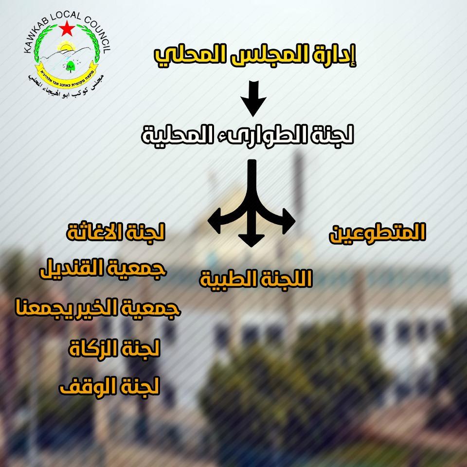 مجلس كوكب ابو الهيجاء المحلي:مركز طوارىء واستعلامات لخدمة المواطنين  في  حالات الطوارىء